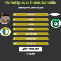 Ivo Rodrigues vs Charles Vanhoutte h2h player stats