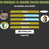 Ivo Rodrigues vs Joachim Carcela-Gonzalez h2h player stats