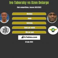 Ivo Taborsky vs Dzon Delarge h2h player stats