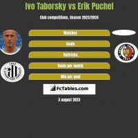 Ivo Taborsky vs Erik Puchel h2h player stats