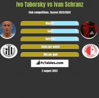 Ivo Taborsky vs Ivan Schranz h2h player stats