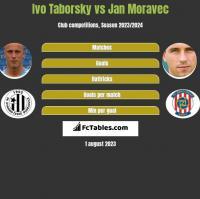 Ivo Taborsky vs Jan Moravec h2h player stats