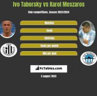Ivo Taborsky vs Karol Meszaros h2h player stats