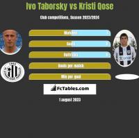 Ivo Taborsky vs Kristi Qose h2h player stats