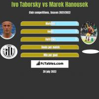 Ivo Taborsky vs Marek Hanousek h2h player stats