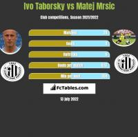 Ivo Taborsky vs Matej Mrsic h2h player stats