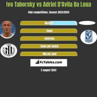 Ivo Taborsky vs Adriel D'Avila Ba Loua h2h player stats