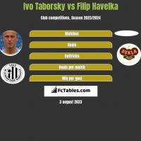 Ivo Taborsky vs Filip Havelka h2h player stats