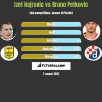 Izet Hajrovic vs Bruno Petkovic h2h player stats