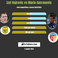 Izet Hajrovic vs Mario Gavranovic h2h player stats