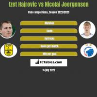 Izet Hajrovic vs Nicolai Joergensen h2h player stats
