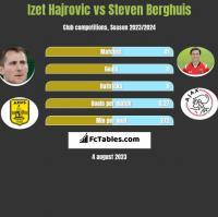 Izet Hajrovic vs Steven Berghuis h2h player stats