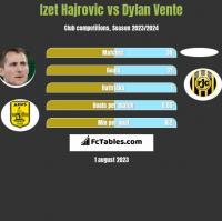 Izet Hajrovic vs Dylan Vente h2h player stats