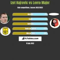 Izet Hajrovic vs Lovro Majer h2h player stats