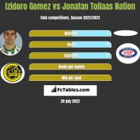 Izidoro Gomez vs Jonatan Tollaas Nation h2h player stats
