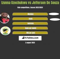 Izunna Uzochukwu vs Jefferson De Souza h2h player stats