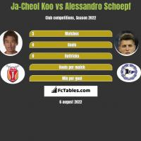Ja-Cheol Koo vs Alessandro Schoepf h2h player stats