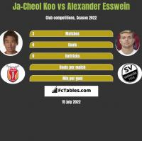 Ja-Cheol Koo vs Alexander Esswein h2h player stats
