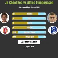 Ja-Cheol Koo vs Alfred Finnbogason h2h player stats