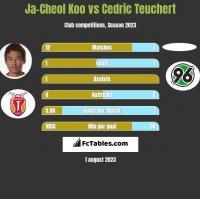 Ja-Cheol Koo vs Cedric Teuchert h2h player stats