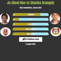 Ja-Cheol Koo vs Charles Aranguiz h2h player stats