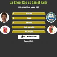 Ja-Cheol Koo vs Daniel Baier h2h player stats