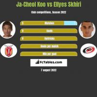 Ja-Cheol Koo vs Ellyes Skhiri h2h player stats