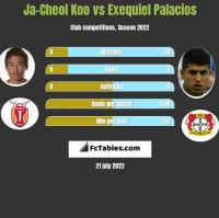 Ja-Cheol Koo vs Exequiel Palacios h2h player stats