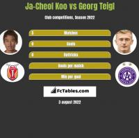 Ja-Cheol Koo vs Georg Teigl h2h player stats