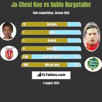 Ja-Cheol Koo vs Guido Burgstaller h2h player stats
