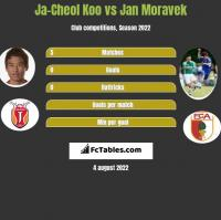 Ja-Cheol Koo vs Jan Moravek h2h player stats