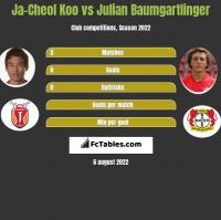 Ja-Cheol Koo vs Julian Baumgartlinger h2h player stats
