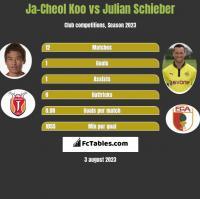 Ja-Cheol Koo vs Julian Schieber h2h player stats