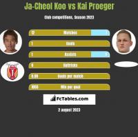 Ja-Cheol Koo vs Kai Proeger h2h player stats