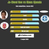 Ja-Cheol Koo vs Klaus Gjasula h2h player stats