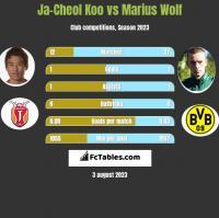 Ja-Cheol Koo vs Marius Wolf h2h player stats