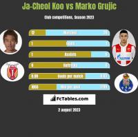 Ja-Cheol Koo vs Marko Grujic h2h player stats