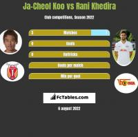 Ja-Cheol Koo vs Rani Khedira h2h player stats