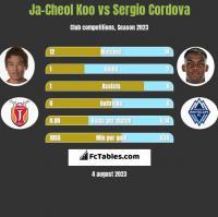 Ja-Cheol Koo vs Sergio Cordova h2h player stats