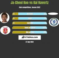 Ja-Cheol Koo vs Kai Havertz h2h player stats