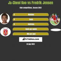 Ja-Cheol Koo vs Fredrik Jensen h2h player stats
