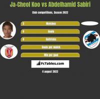 Ja-Cheol Koo vs Abdelhamid Sabiri h2h player stats
