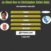 Ja-Cheol Koo vs Christopher Antwi-Adjej h2h player stats