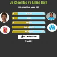 Ja-Cheol Koo vs Amine Harit h2h player stats