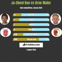 Ja-Cheol Koo vs Arne Maier h2h player stats