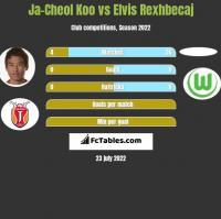Ja-Cheol Koo vs Elvis Rexhbecaj h2h player stats