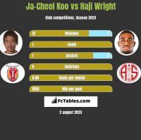 Ja-Cheol Koo vs Haji Wright h2h player stats