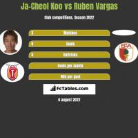 Ja-Cheol Koo vs Ruben Vargas h2h player stats