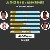Ja-Cheol Koo vs Javairo Dilrosun h2h player stats
