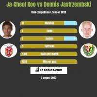 Ja-Cheol Koo vs Dennis Jastrzembski h2h player stats